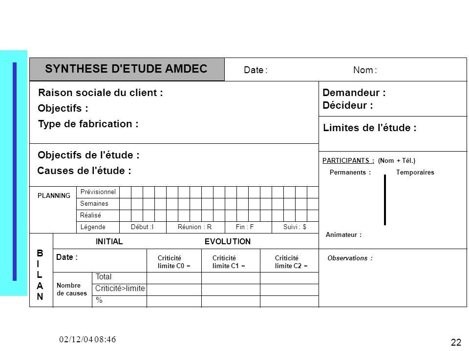 22 02/12/04 08:46 SYNTHESE D'ETUDE AMDEC Date :Nom : Raison sociale du client : Type de fabrication : Objectifs : Objectifs de l'étude : Causes de l'é