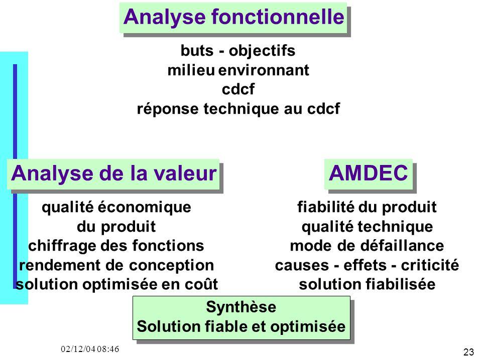 23 02/12/04 08:46 Analyse fonctionnelle AMDECAnalyse de la valeur buts - objectifs milieu environnant cdcf réponse technique au cdcf qualité économiqu