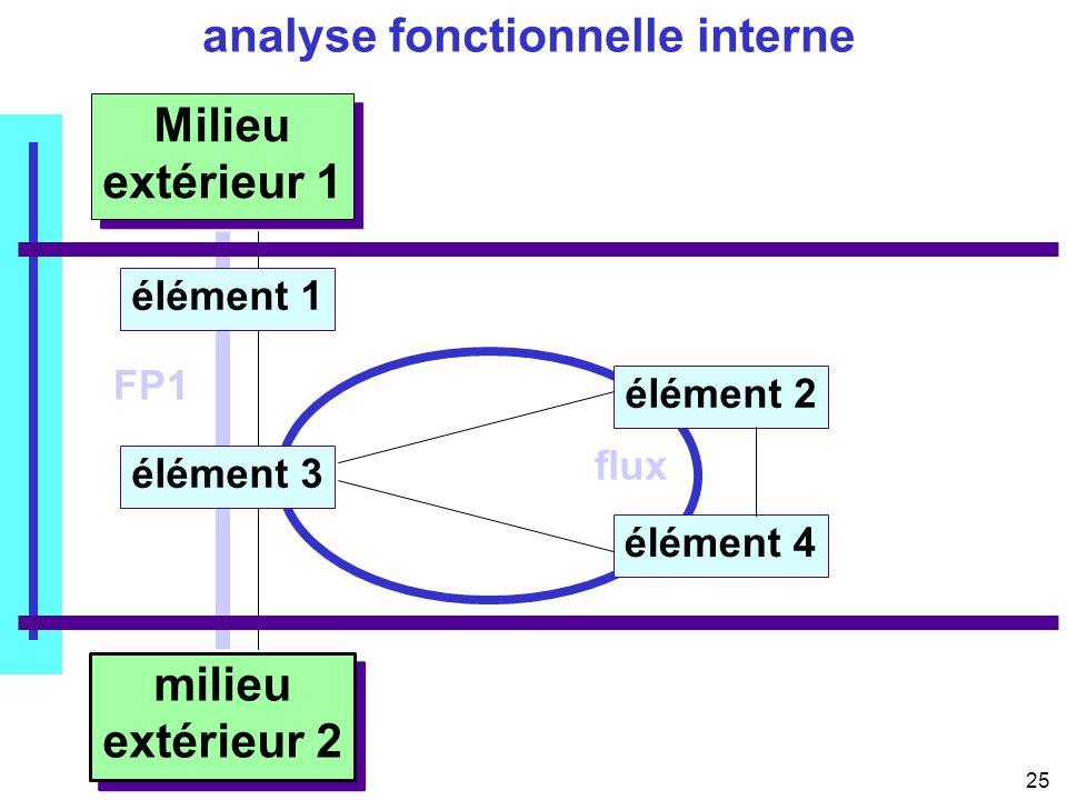 25 02/12/04 08:46 analyse fonctionnelle interne Milieu extérieur 1 milieu extérieur 2 élément 2 élément 4 élément 1 élément 3 FP1 flux