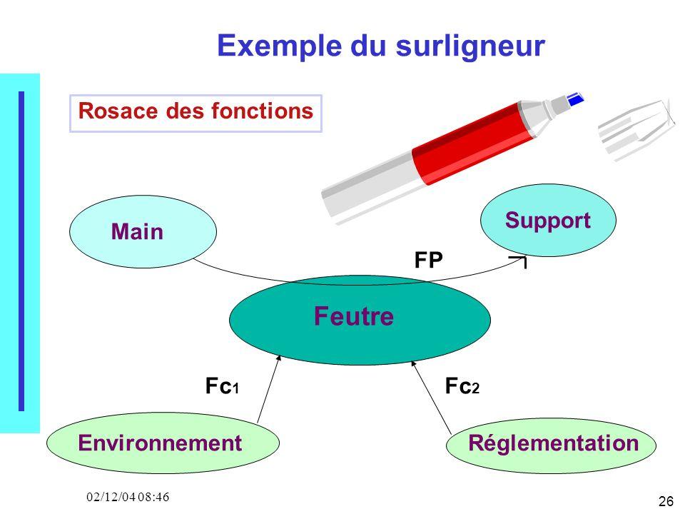 26 02/12/04 08:46 Exemple du surligneur Rosace des fonctions Feutre Environnement Réglementation Main Support FP Fc 1 Fc 2
