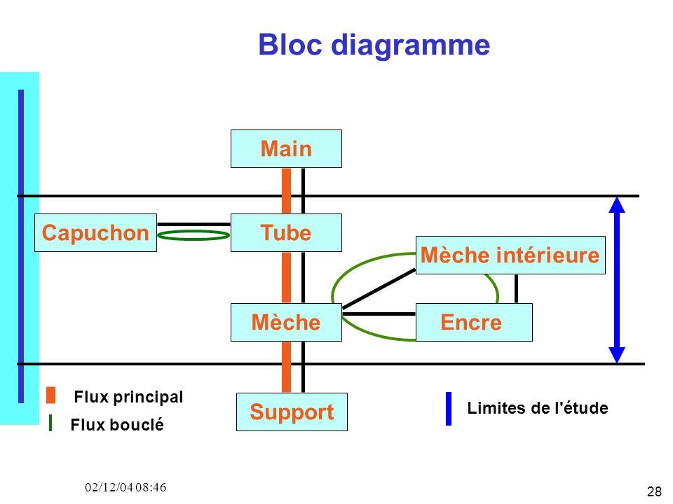 28 02/12/04 08:46 Bloc diagramme Main Tube Mèche Support Capuchon Mèche intérieure Encre Flux principal Flux bouclé Limites de l'étude