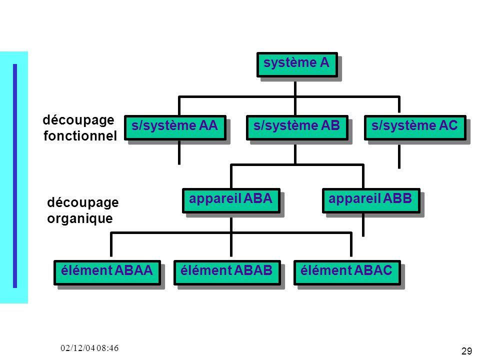 29 02/12/04 08:46 système A appareil ABBappareil ABA élément ABAAélément ABABélément ABAC s/système AAs/système ABs/système AC découpage fonctionnel d