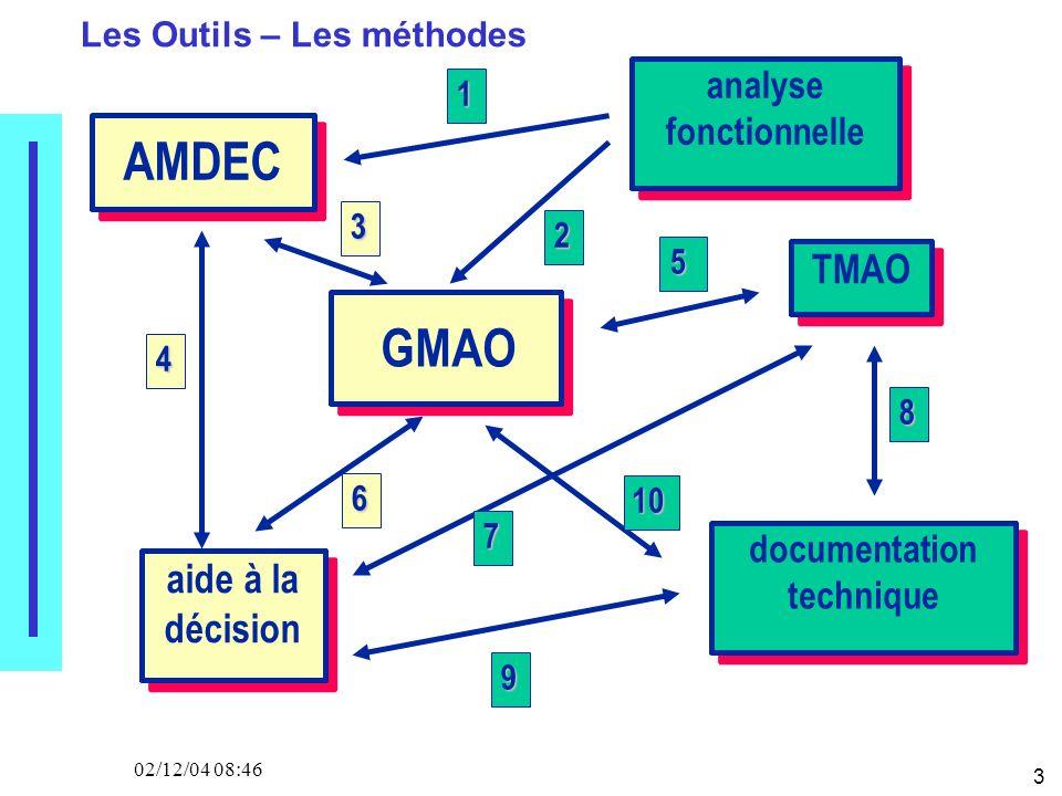 3 02/12/04 08:46 analyse fonctionnelle TMAO AMDEC aide à la décision GMAO documentation technique 1 2 4 3 10 5 7 9 8 6 Les Outils – Les méthodes