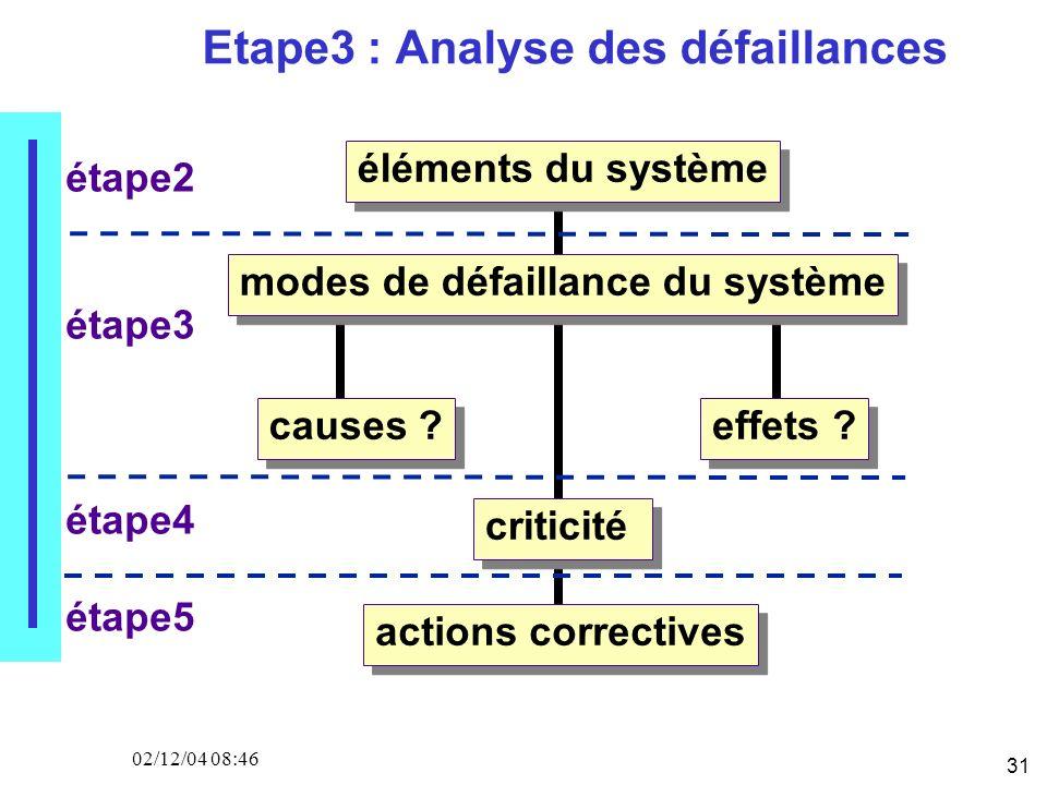 31 02/12/04 08:46 Etape3 : Analyse des défaillances éléments du système modes de défaillance du système causes ?effets ? criticité actions correctives