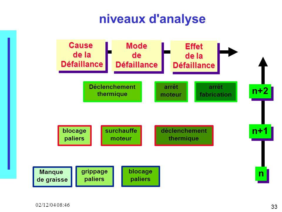 33 02/12/04 08:46Cause de la de la Défaillance Défaillance ModedeDéfaillance Effet de la Défaillance niveaux d'analyse Manque de graisse grippage pali