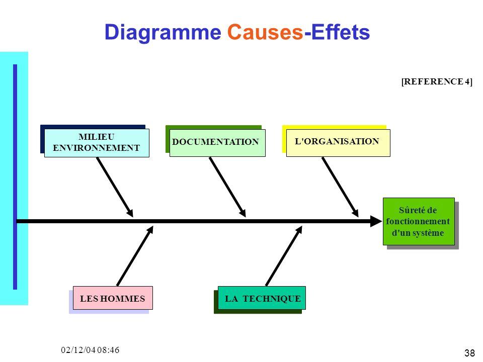 38 02/12/04 08:46 Diagramme Causes-Effets Sûreté de fonctionnement d'un système MILIEU ENVIRONNEMENT DOCUMENTATION L'ORGANISATION LES HOMMESLA TECHNIQ