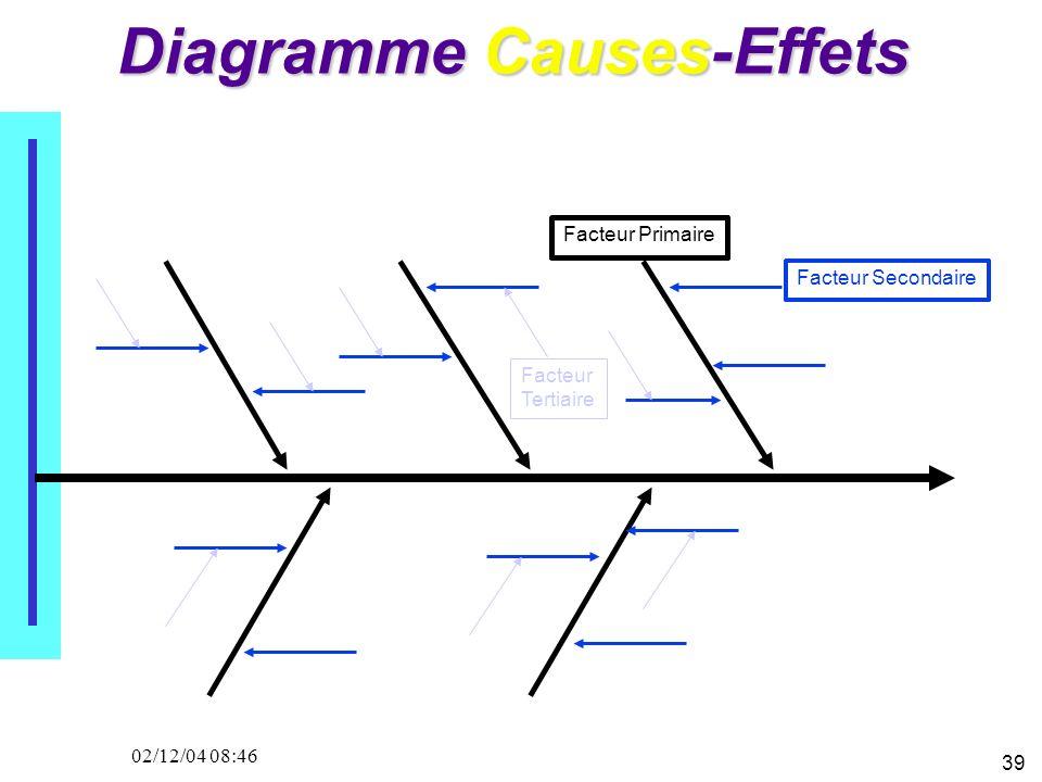 39 02/12/04 08:46 Diagramme Causes-Effets Facteur Primaire Facteur Secondaire Facteur Tertiaire