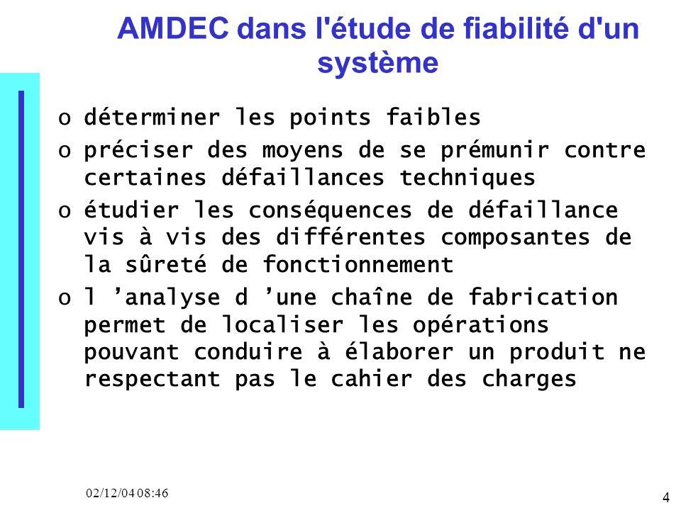 4 02/12/04 08:46 AMDEC dans l'étude de fiabilité d'un système odéterminer les points faibles opréciser des moyens de se prémunir contre certaines défa
