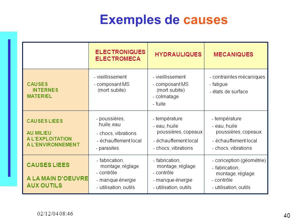40 02/12/04 08:46 Exemples de causes ELECTRONIQUES ELECTROMECA HYDRAULIQUESMECANIQUES CAUSES INTERNES MATERIEL CAUSES LIEES AU MILIEU A L'EXPLOITATION