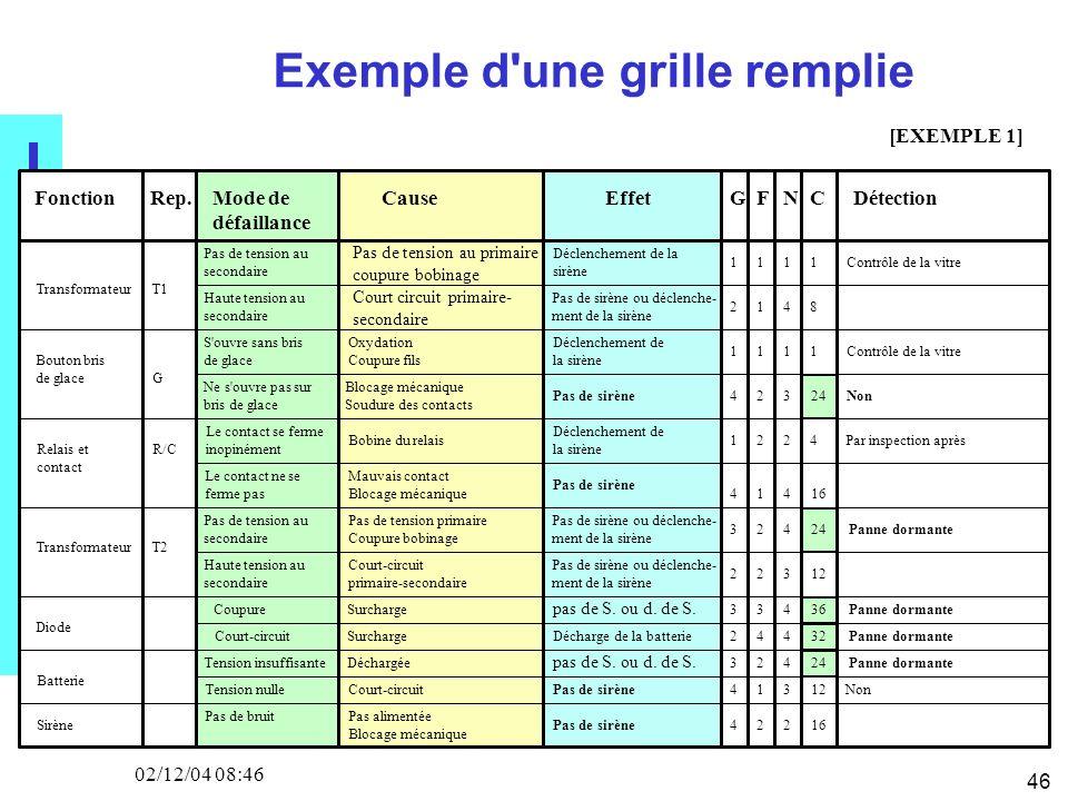 46 02/12/04 08:46 Exemple d'une grille remplie FonctionRep.Mode de défaillance CauseEffetG F NCDétection TransformateurT1 Pas de tension au secondaire
