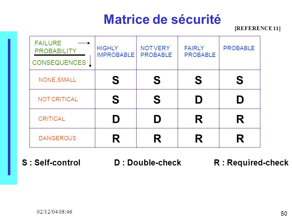 50 02/12/04 08:46 Matrice de sécurité FAILURE PROBABILITY HIGHLY IMPROBABLE NOT VERY PROBABLE FAIRLY PROBABLE CONSEQUENCES NONE,SMALL NOT CRITICAL CRITICAL DANGEROUS S S SSS SDD DDRR RRRR [REFERENCE 11] S : Self-controlD : Double-checkR : Required-check