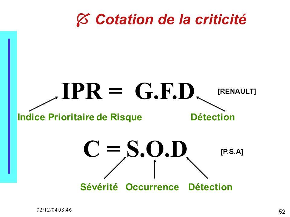 52 02/12/04 08:46 Cotation de la criticité IPR = G.F.D C = S.O.D [RENAULT] [P.S.A] Indice Prioritaire de RisqueDétection SévéritéOccurrenceDétection