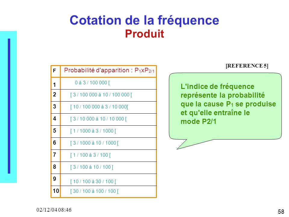 58 02/12/04 08:46 Cotation de la fréquence Produit F Probabilité d'apparition : P 1 xP 2/1 1 2 3 4 5 6 7 8 9 10 0 à 3 / 100 000 [ [ 3 / 100 000 à 10 /