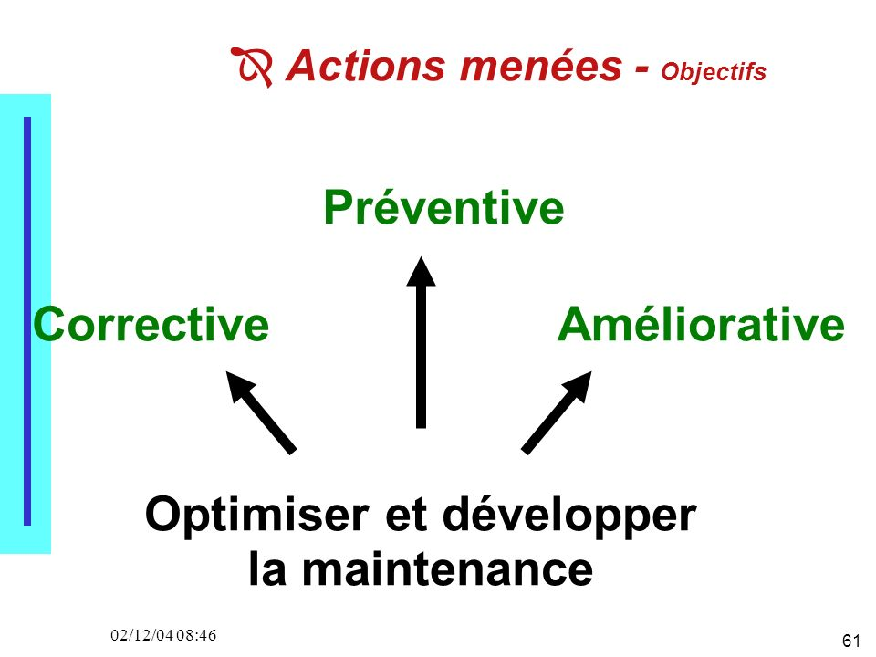 61 02/12/04 08:46 Actions menées - Objectifs Optimiser et développer la maintenance Corrective Préventive Améliorative