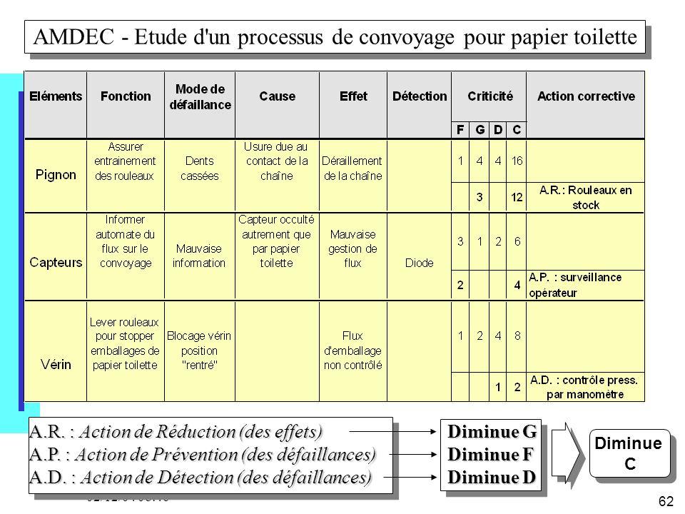 62 02/12/04 08:46 Diminue G Diminue F Diminue D A.R. : Action de Réduction (des effets) A.P. : Action de Prévention (des défaillances) A.D. : Action d