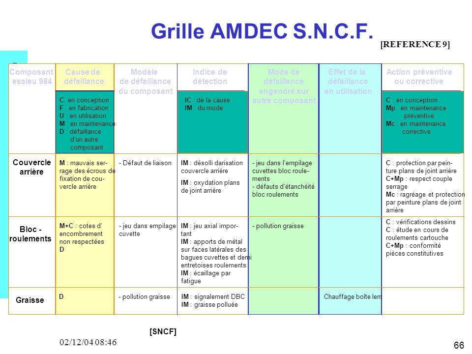 66 02/12/04 08:46 Grille AMDEC S.N.C.F. Cause de défaillance Modèle de défaillance du composant Mode de défaillance engendré sur autre composant Effet