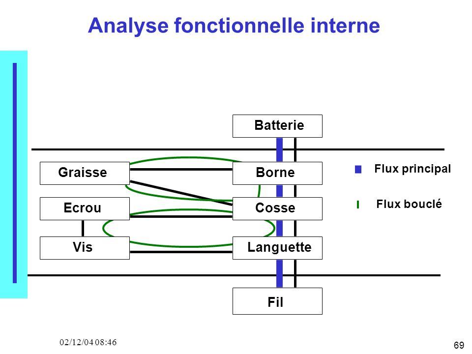 69 02/12/04 08:46 Analyse fonctionnelle interne Batterie Fil GraisseBorne Ecrou Vis Cosse Languette Flux principal Flux bouclé