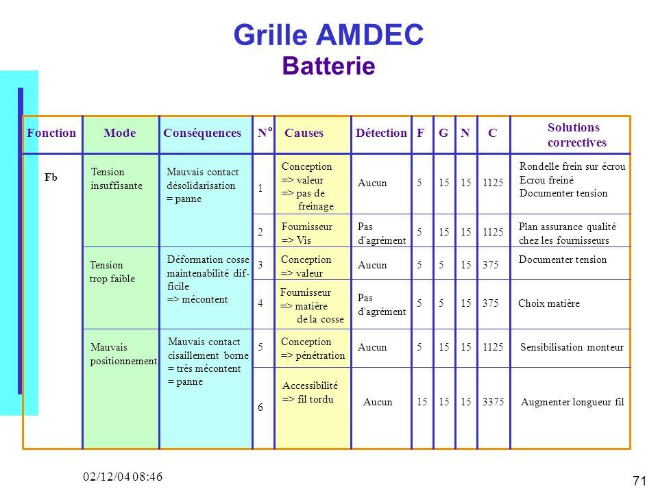 71 02/12/04 08:46 Grille AMDEC Batterie FonctionModeN°CausesDétection F GNC Solutions correctives Tension insuffisante Conséquences Mauvais contact dé