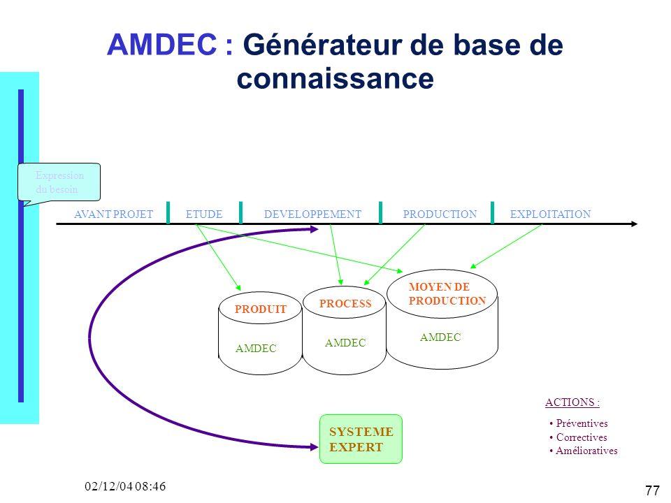 77 02/12/04 08:46 AMDEC : Générateur de base de connaissance Expression du besoin AVANT PROJETETUDEDEVELOPPEMENTPRODUCTIONEXPLOITATION PRODUIT PROCESS