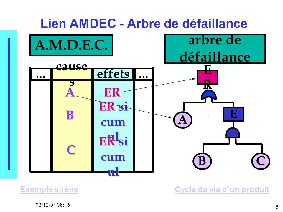 8 02/12/04 08:46 Lien AMDEC - Arbre de défaillance ERER B A C E arbre de défaillance A.M.D.E.C.... cause s effets... A B C ER ER si cum ul ER si cum u