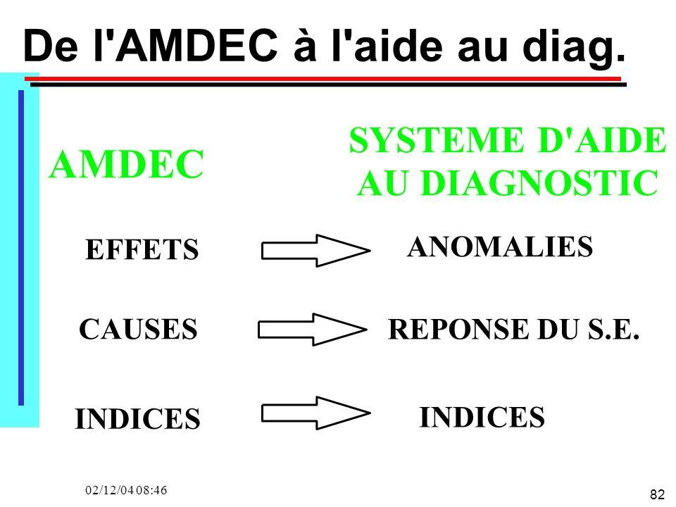 82 02/12/04 08:46 De l'AMDEC à l'aide au diag. EFFETS CAUSES INDICES ANOMALIES REPONSE DU S.E. INDICES SYSTEME D'AIDE AU DIAGNOSTIC AMDEC