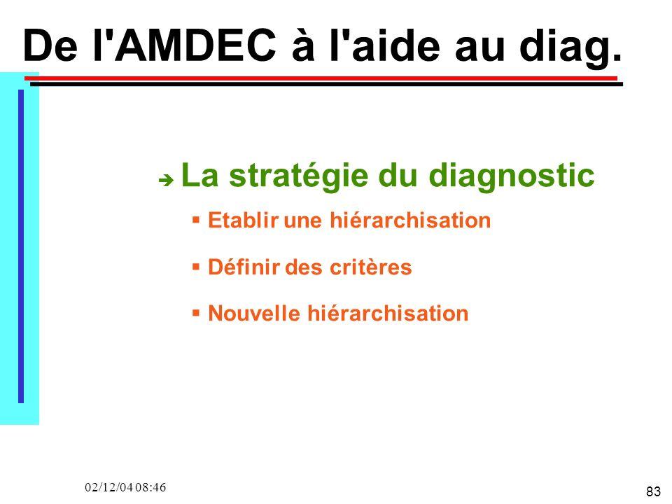 83 02/12/04 08:46 De l'AMDEC à l'aide au diag. La stratégie du diagnostic Etablir une hiérarchisation Définir des critères Nouvelle hiérarchisation