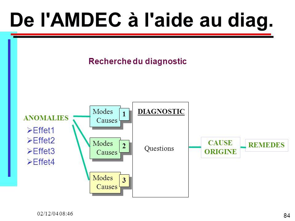 84 02/12/04 08:46 Recherche du diagnostic De l'AMDEC à l'aide au diag. ANOMALIES Modes Causes Modes Causes 1 Modes Causes 2 3 DIAGNOSTIC Questions CAU