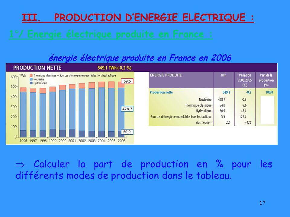 17 III. PRODUCTION DENERGIE ELECTRIQUE : énergie électrique produite en France en 2006 Calculer la part de production en % pour les différents modes d