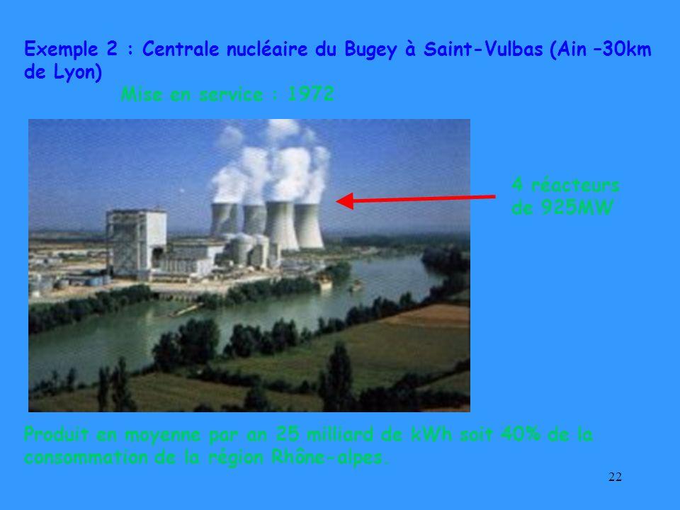 22 4 réacteurs de 925MW Mise en service : 1972 Produit en moyenne par an 25 milliard de kWh soit 40% de la consommation de la région Rhône-alpes. Exem