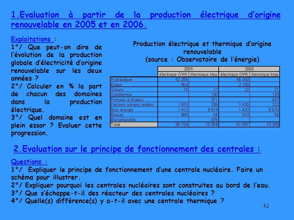42 1.Evaluation à partir de la production électrique dorigine renouvelable en 2005 et en 2006. Production électrique et thermique dorigine renouvelabl