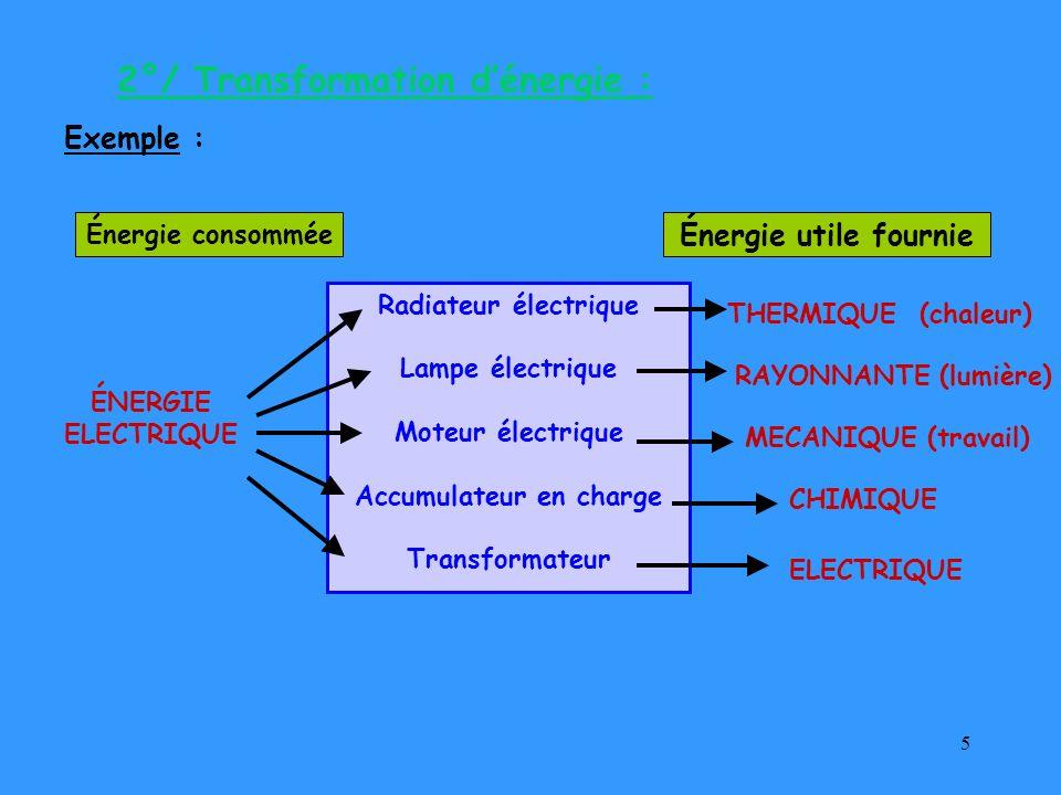 5 Radiateur électrique Lampe électrique Moteur électrique Accumulateur en charge Transformateur ÉNERGIE ELECTRIQUE Énergie utile fournie Énergie conso