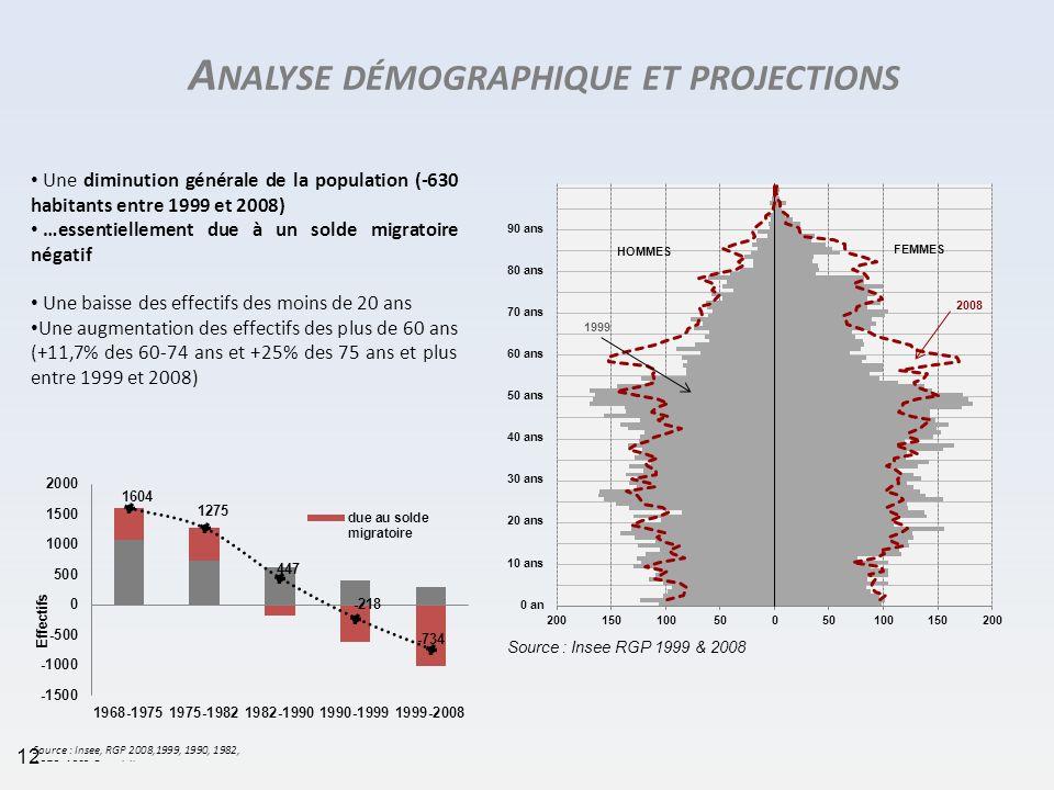 Une diminution générale de la population (-630 habitants entre 1999 et 2008) …essentiellement due à un solde migratoire négatif Une baisse des effecti