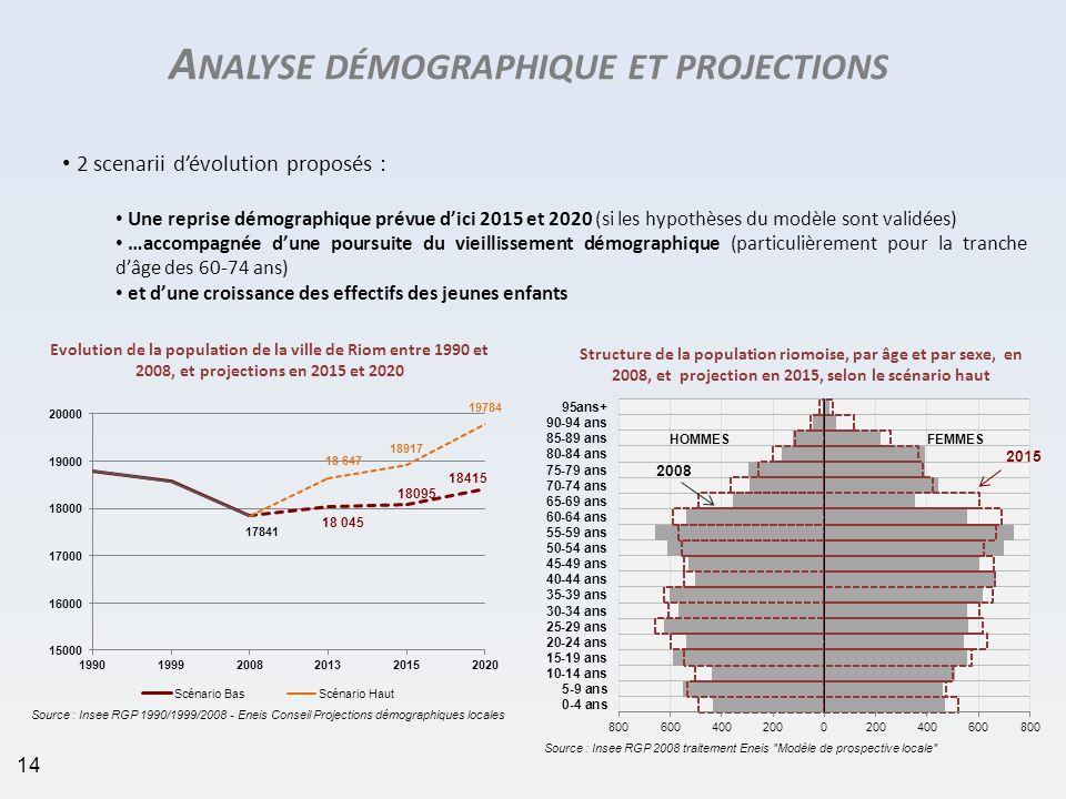 A NALYSE DÉMOGRAPHIQUE ET PROJECTIONS 2 scenarii dévolution proposés : Une reprise démographique prévue dici 2015 et 2020 (si les hypothèses du modèle