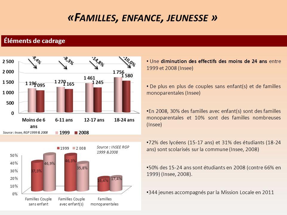 20 Éléments de cadrage Une diminution des effectifs des moins de 24 ans entre 1999 et 2008 (Insee) De plus en plus de couples sans enfant(s) et de fam