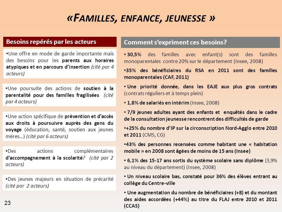 «F AMILLES, ENFANCE, JEUNESSE » +25% du nombre dIP sur la circonscription Nord-Agglo entre 2010 et 2011 (CMS, CG) Comment sexpriment ces besoins? Beso