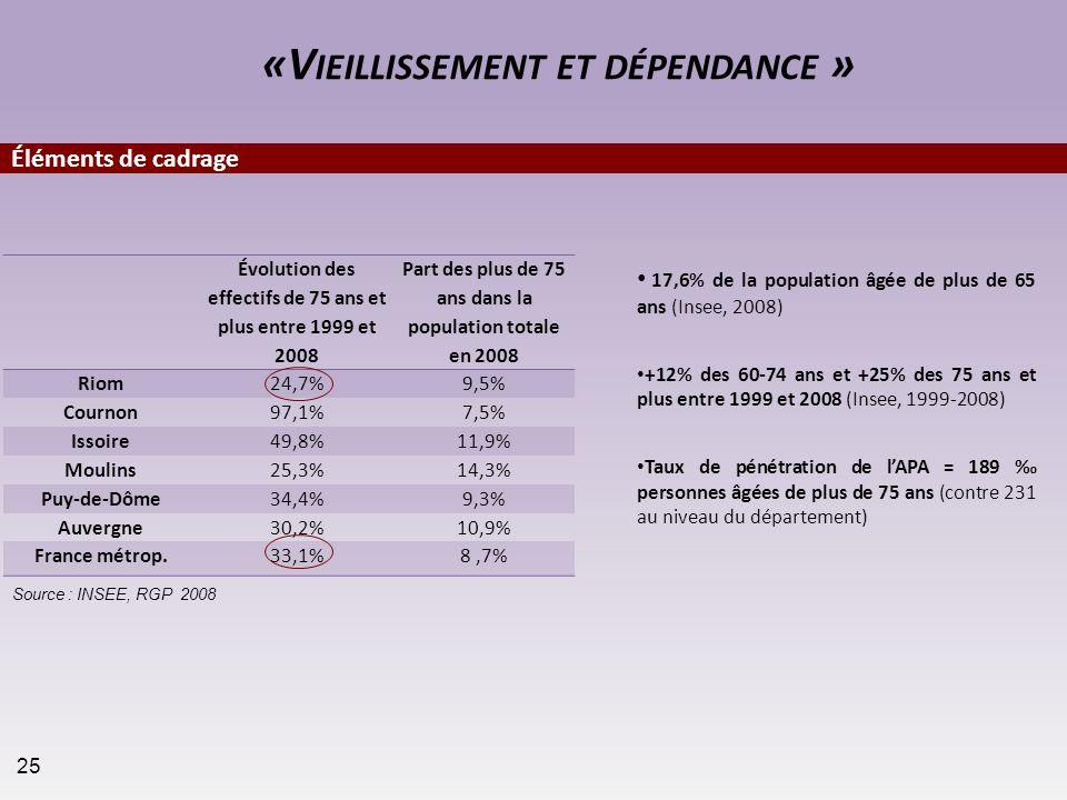 17,6% de la population âgée de plus de 65 ans (Insee, 2008) +12% des 60-74 ans et +25% des 75 ans et plus entre 1999 et 2008 (Insee, 1999-2008) Taux d