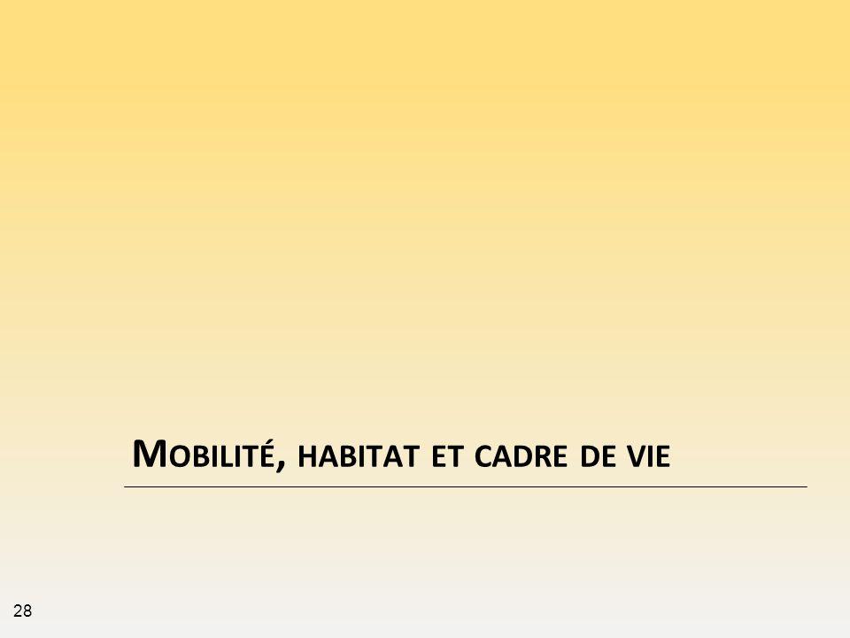 M OBILITÉ, HABITAT ET CADRE DE VIE 28