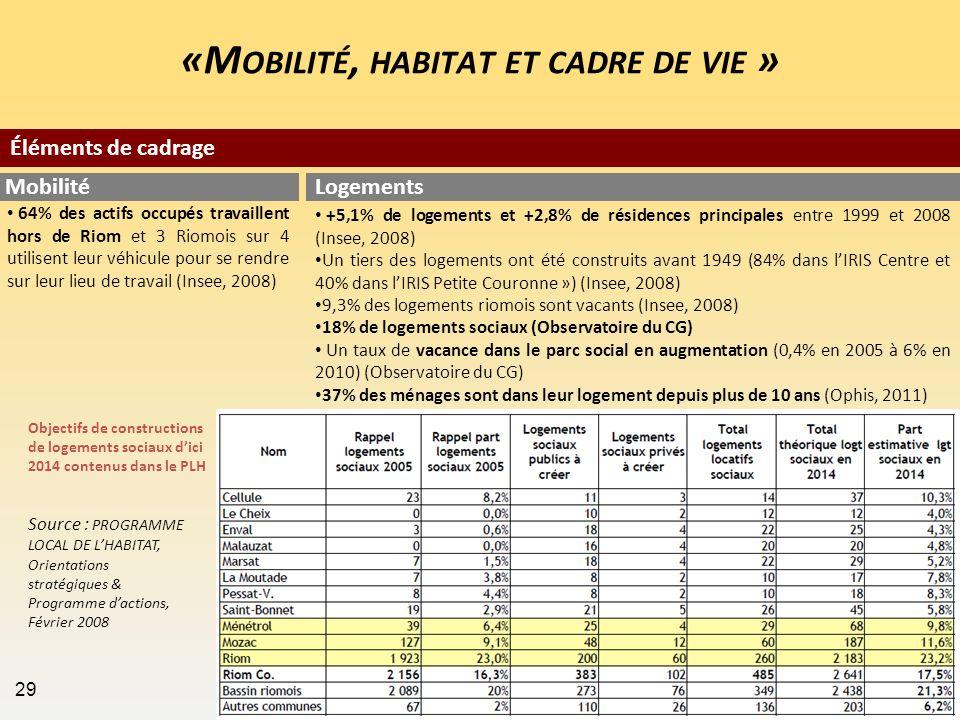 «M OBILITÉ, HABITAT ET CADRE DE VIE » 64% des actifs occupés travaillent hors de Riom et 3 Riomois sur 4 utilisent leur véhicule pour se rendre sur le
