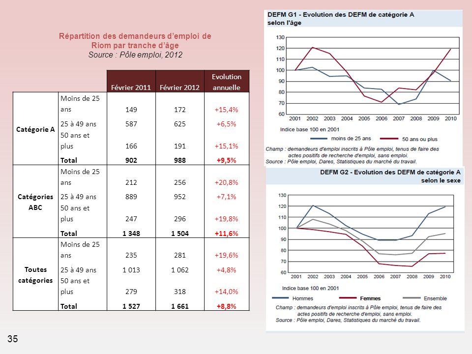 Février 2011Février 2012 Evolution annuelle Catégorie A Moins de 25 ans149172+15,4% 25 à 49 ans587625+6,5% 50 ans et plus166191+15,1% Total902988+9,5%