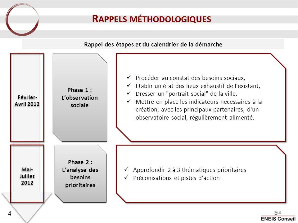 Rappel des étapes et du calendrier de la démarche Phase 1 : Lobservation sociale Phase 2 : Lanalyse des besoins prioritaires Mai- Juillet 2012 Février