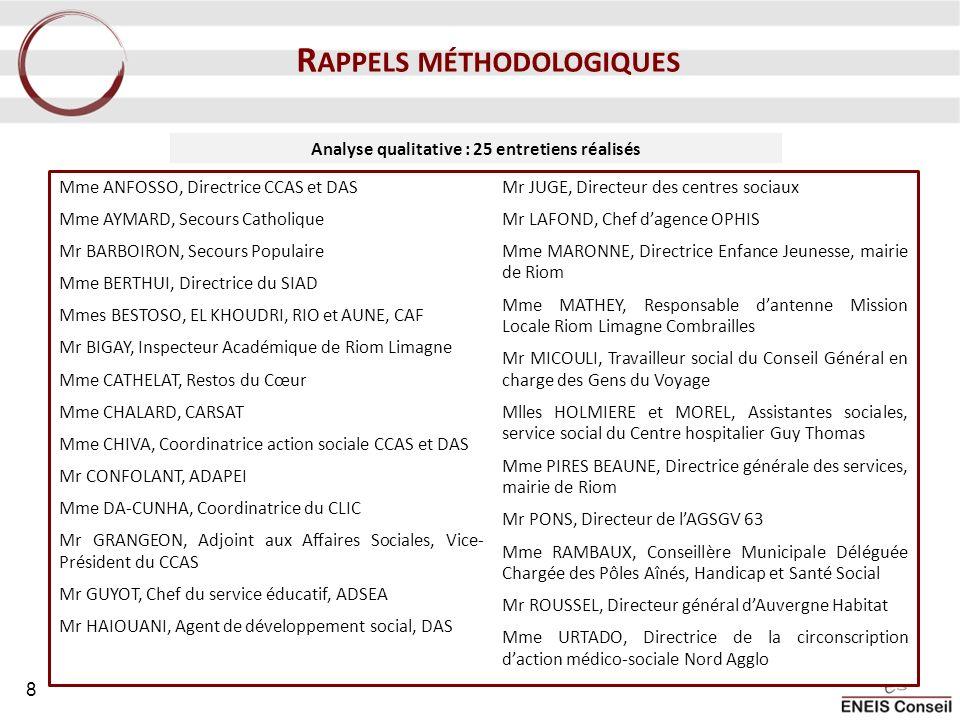 Analyse qualitative : 25 entretiens réalisés Mme ANFOSSO, Directrice CCAS et DAS Mme AYMARD, Secours Catholique Mr BARBOIRON, Secours Populaire Mme BE