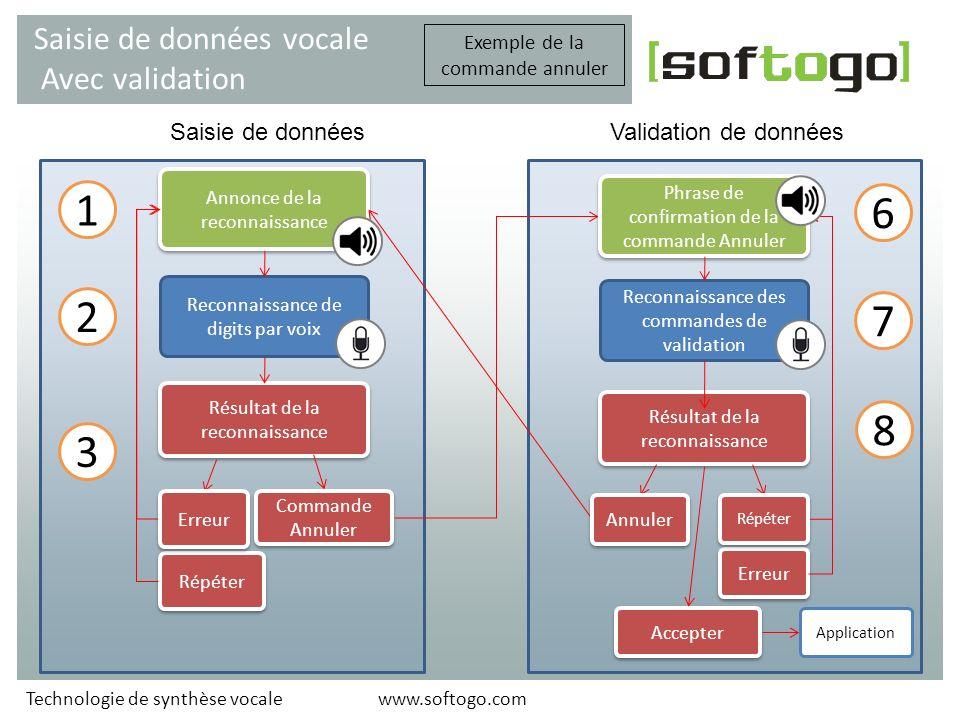 Quelques fonctionnalitées Tecnología de sintetización de voz www.softogo.com Technologie de synthèse vocale TTS wsRfIo.RFSay Opération , WLSPEECH Intégration simple - quelques exemples de fonctions.