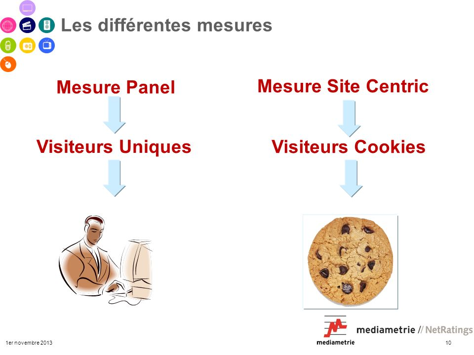 1er novembre 2013 10 Les différentes mesures Mesure Panel Mesure Site Centric Visiteurs Cookies Visiteurs Uniques