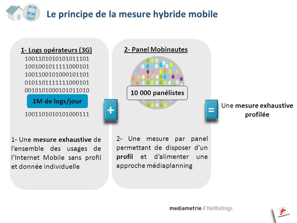 Le principe de la mesure hybride mobile 1- Logs opérateurs (3G) 1001101010101011101 1001001011111000101 1001100101000101101 0101101111111000101 001010