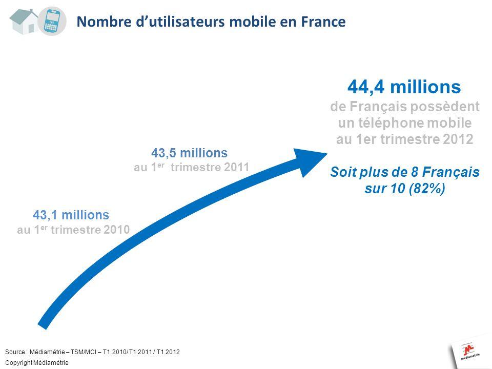 Nombre dutilisateurs mobile en France 44,4 millions de Français possèdent un téléphone mobile au 1er trimestre 2012 43,1 millions au 1 er trimestre 20