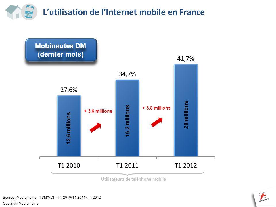 Lutilisation de lInternet mobile en France Source : Médiamétrie – TSM/MCI – T1 2010/ T1 2011 / T1 2012 Copyright Médiamétrie Mobinautes DM (dernier mo