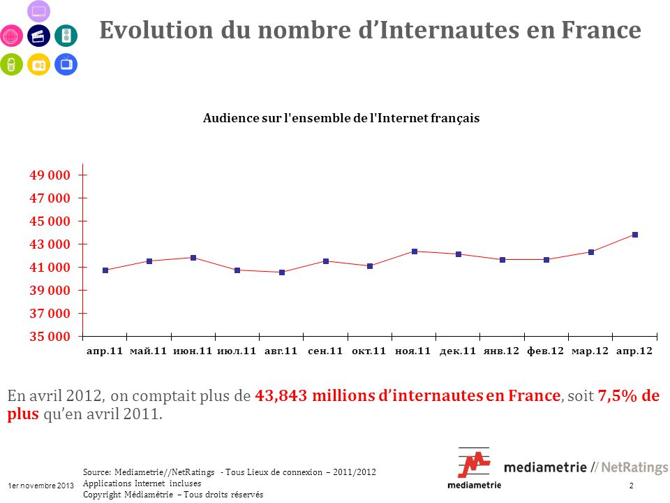 1er novembre 2013 2 Evolution du nombre dInternautes en France Source: Mediametrie//NetRatings - Tous Lieux de connexion – 2011/2012 Applications Internet incluses Copyright Médiamétrie – Tous droits réservés + 4,4 pts Audience (000)Total minutes (000) 32,8 millions 40,7 millions 36,9 millions + 24,2% + 33,5% En avril 2012, on comptait plus de 43,843 millions dinternautes en France, soit 7,5% de plus quen avril 2011.