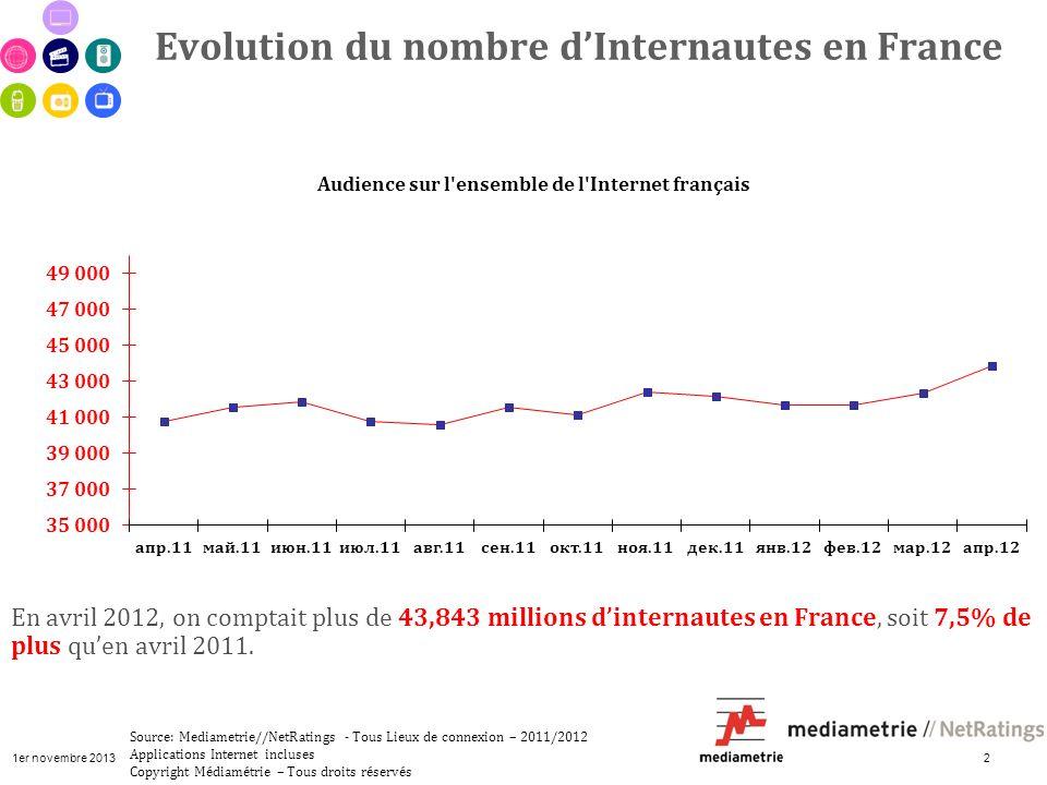 1er novembre 2013 3 En avril 2012, les sites du secteur immobilier attirent plus de 13 millions de visiteurs uniques, soit 31,3 % des internautes.