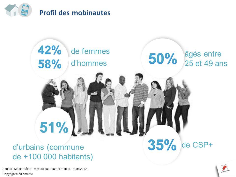 Profil des mobinautes de femmes Source : Médiamétrie – Panel tablettes iPad 1 er trimestre 2012 âgés entre 25 et 49 ans de CSP+ durbains (commune de +
