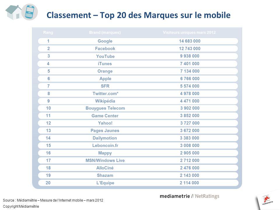 Classement – Top 20 des Marques sur le mobile Source : Médiamétrie – Mesure de lInternet mobile – mars 2012 Copyright Médiamétrie